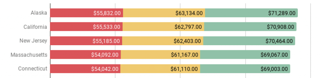 top 5 highest paralegal salary paying states